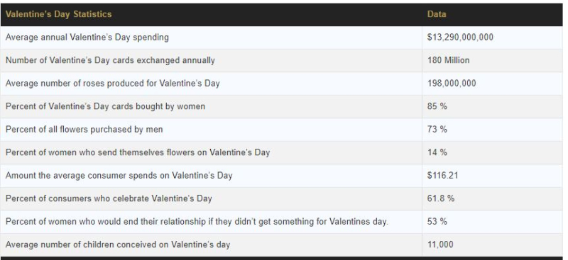 Valentine Day stats